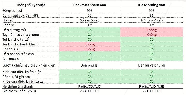 hatchback-chevrolet-spark-va-kia-morning-ban-chay-vi-gia-re-03.png